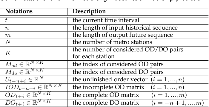Figure 2 for Online Metro Origin-Destination Prediction via Heterogeneous Information Aggregation