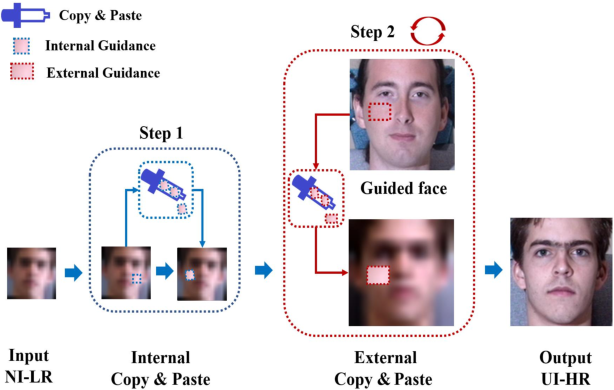 Figure 1 for Copy and Paste GAN: Face Hallucination from Shaded Thumbnails