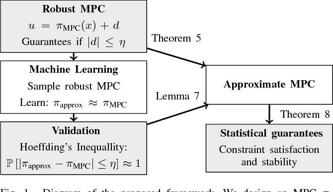 Figure 1 for Learning an Approximate Model Predictive Controller with Guarantees