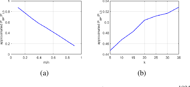 Figure 1 for On the Convergence Rate of Projected Gradient Descent for a Back-Projection based Objective