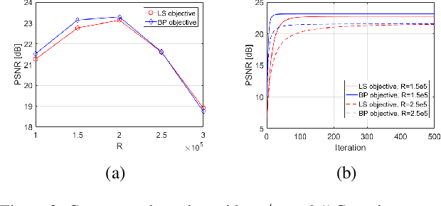 Figure 2 for On the Convergence Rate of Projected Gradient Descent for a Back-Projection based Objective