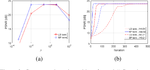 Figure 3 for On the Convergence Rate of Projected Gradient Descent for a Back-Projection based Objective