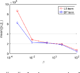 Figure 4 for On the Convergence Rate of Projected Gradient Descent for a Back-Projection based Objective