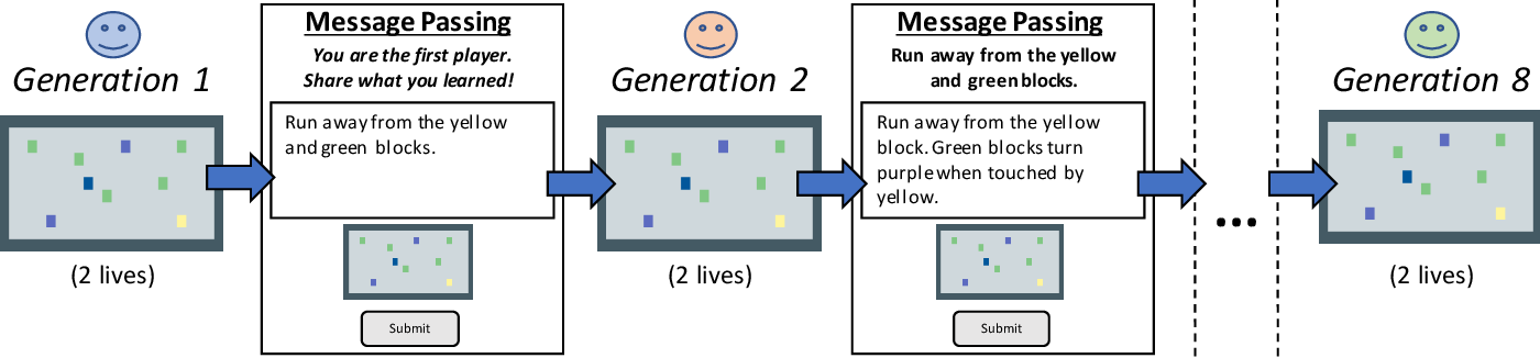 Figure 1 for Growing knowledge culturally across generations to solve novel, complex tasks