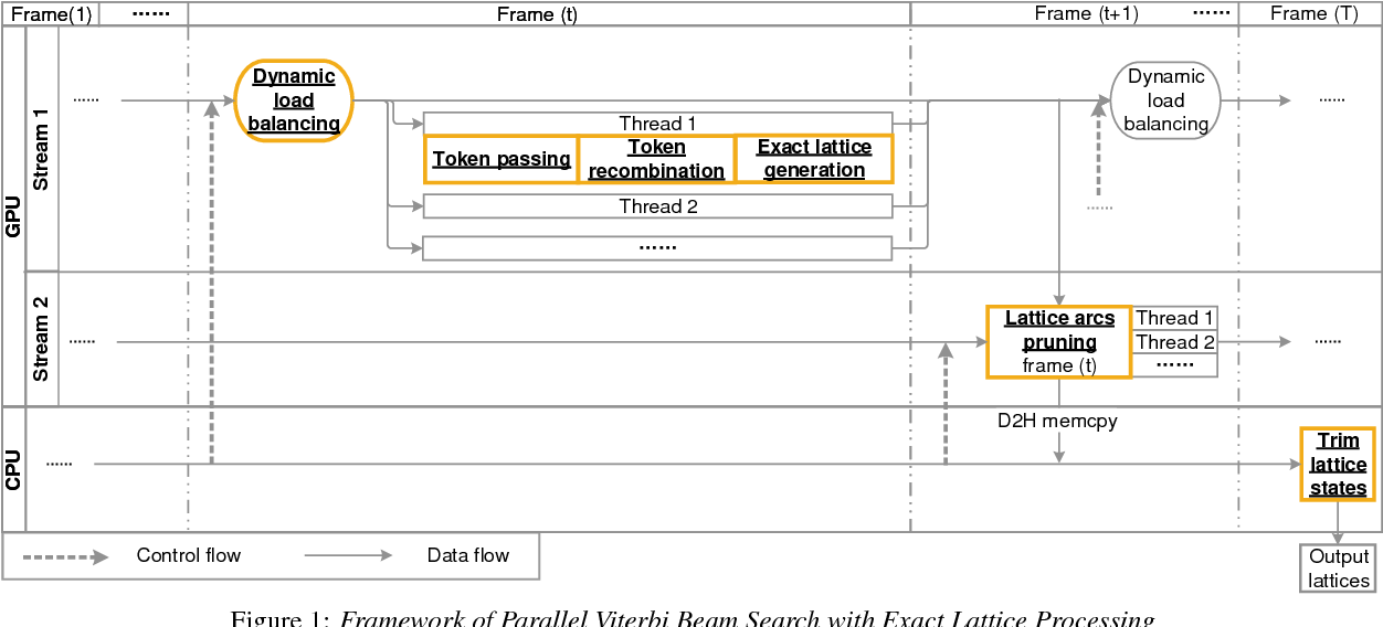 Figure 1 for A GPU-based WFST Decoder with Exact Lattice Generation