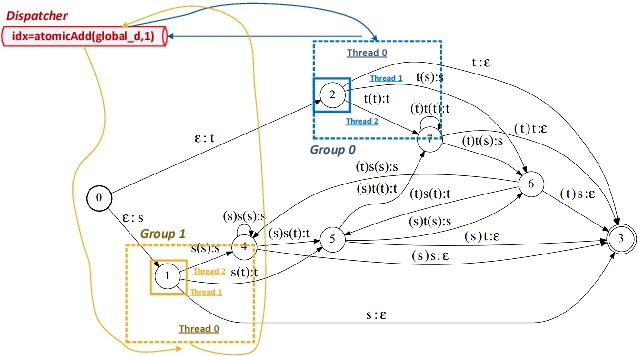 Figure 3 for A GPU-based WFST Decoder with Exact Lattice Generation