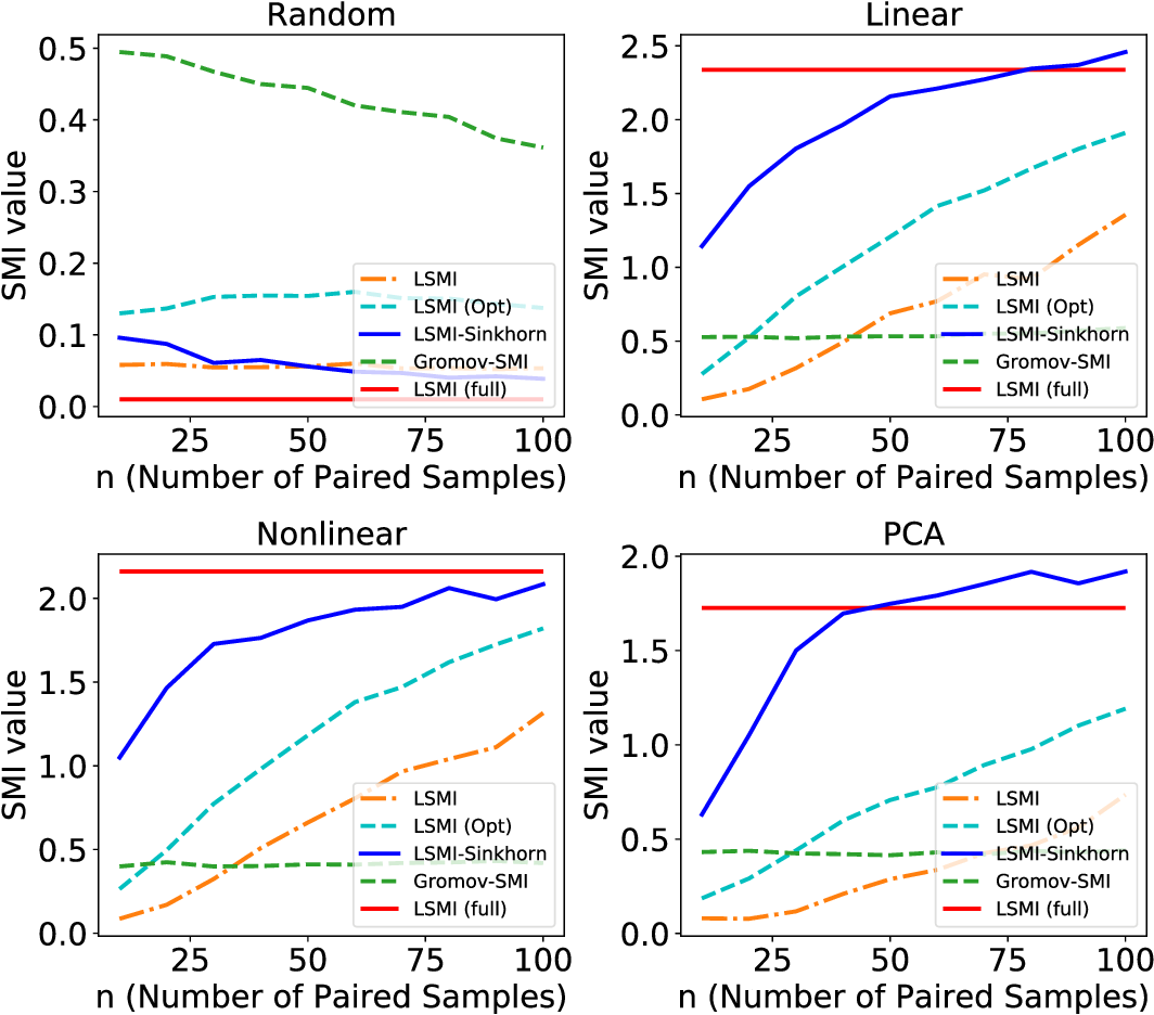 Figure 3 for LSMI-Sinkhorn: Semi-supervised Squared-Loss Mutual Information Estimation with Optimal Transport