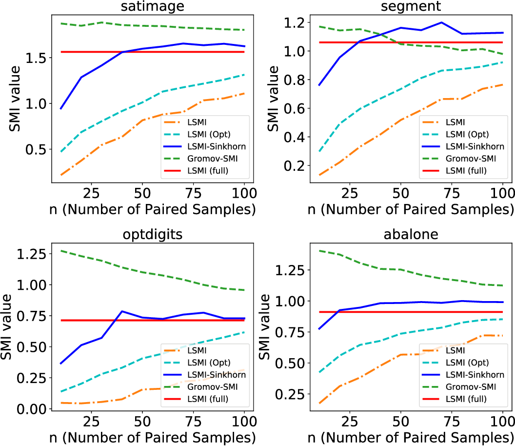 Figure 4 for LSMI-Sinkhorn: Semi-supervised Squared-Loss Mutual Information Estimation with Optimal Transport
