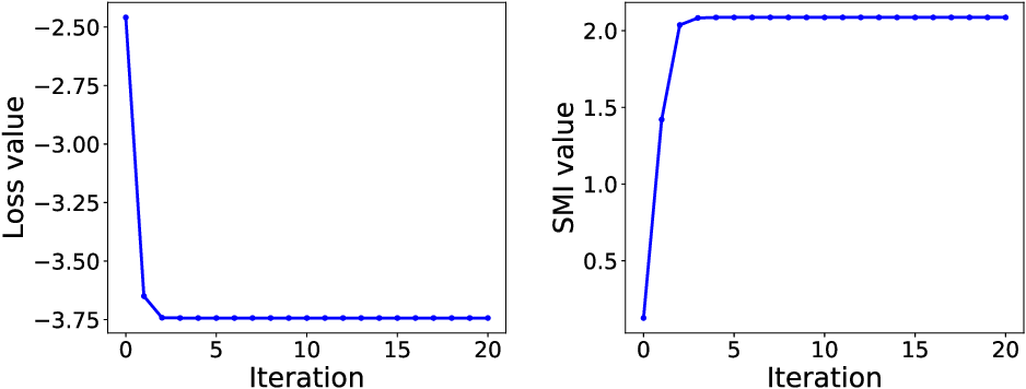 Figure 1 for LSMI-Sinkhorn: Semi-supervised Squared-Loss Mutual Information Estimation with Optimal Transport