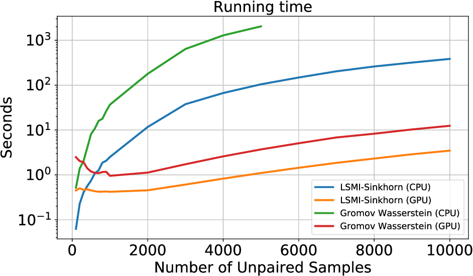 Figure 2 for LSMI-Sinkhorn: Semi-supervised Squared-Loss Mutual Information Estimation with Optimal Transport