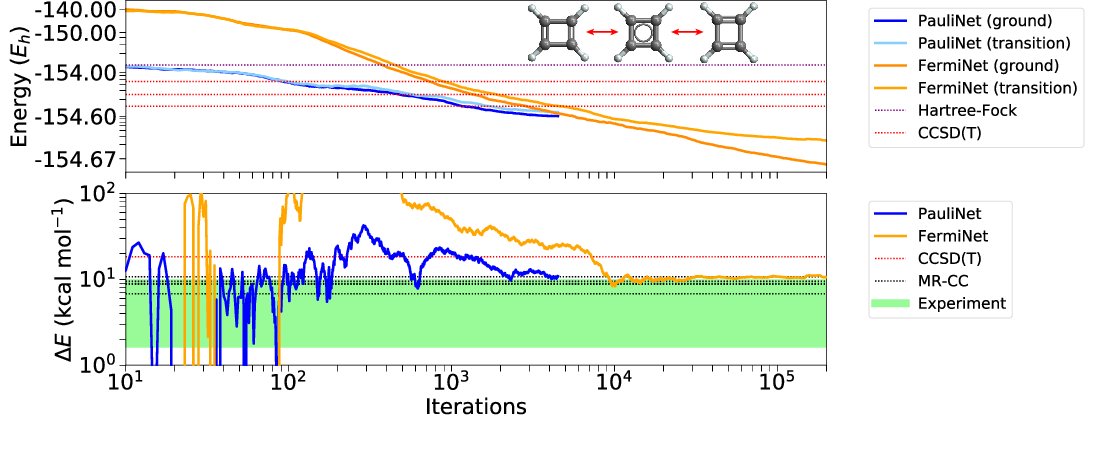 Figure 4 for Better, Faster Fermionic Neural Networks