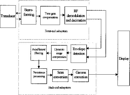 A Single Mediaprocessor Based Programmable Ultrasound System