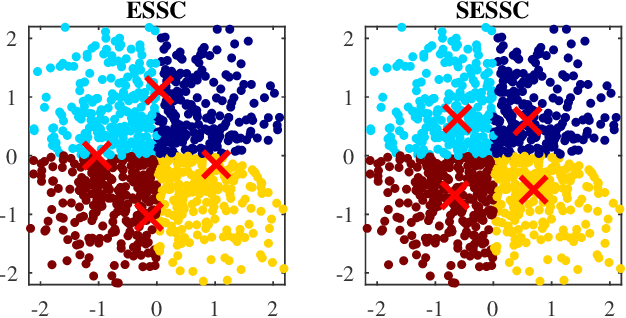 Figure 1 for Supervised Enhanced Soft Subspace Clustering (SESSC) for TSK Fuzzy Classifiers