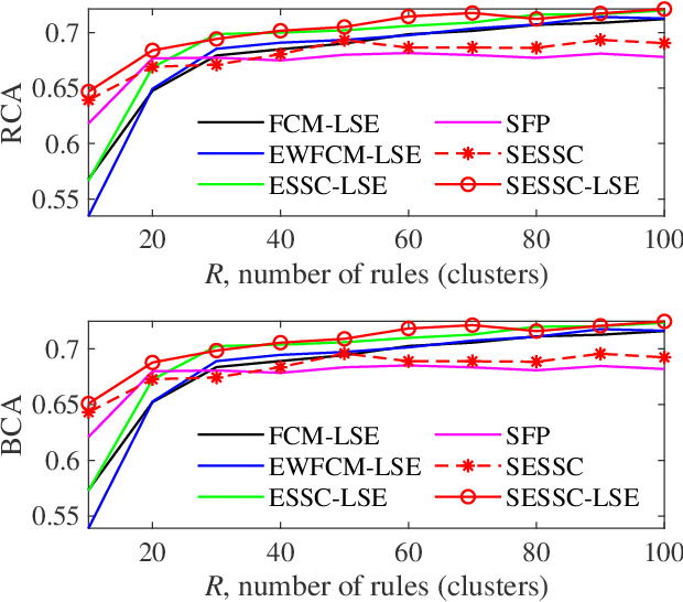 Figure 3 for Supervised Enhanced Soft Subspace Clustering (SESSC) for TSK Fuzzy Classifiers