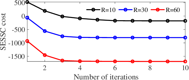 Figure 4 for Supervised Enhanced Soft Subspace Clustering (SESSC) for TSK Fuzzy Classifiers