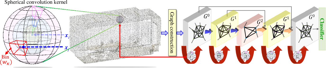 Figure 1 for Spherical Kernel for Efficient Graph Convolution on 3D Point Clouds