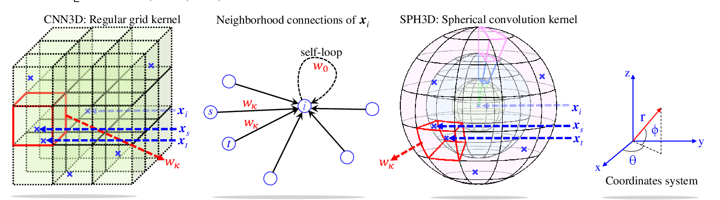 Figure 3 for Spherical Kernel for Efficient Graph Convolution on 3D Point Clouds