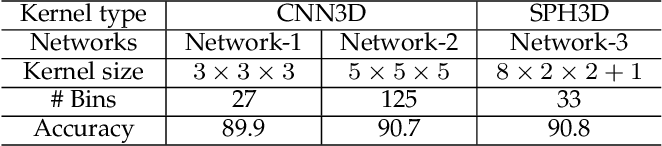 Figure 2 for Spherical Kernel for Efficient Graph Convolution on 3D Point Clouds