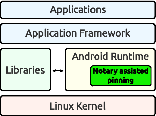 Figure 2 from Notary-Assisted Certificate Pinning for Improved