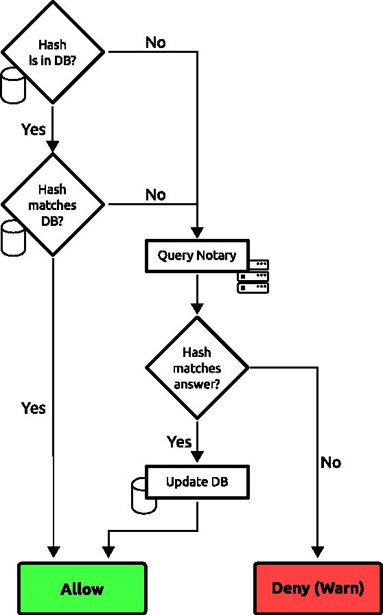 Figure 3 from Notary-Assisted Certificate Pinning for Improved