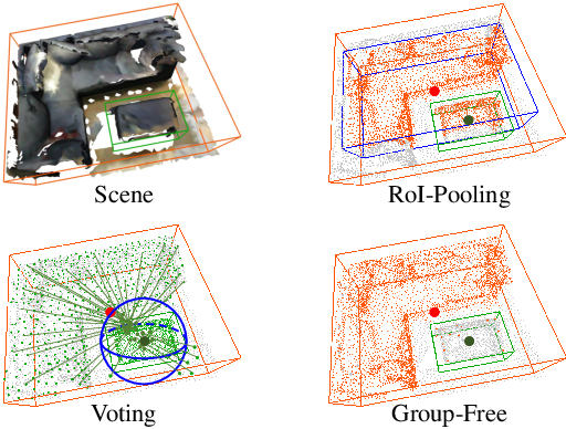 Figure 1 for Group-Free 3D Object Detection via Transformers