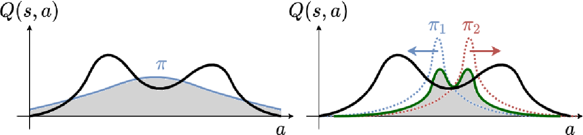Figure 1 for Maximum Entropy Reinforcement Learning with Mixture Policies