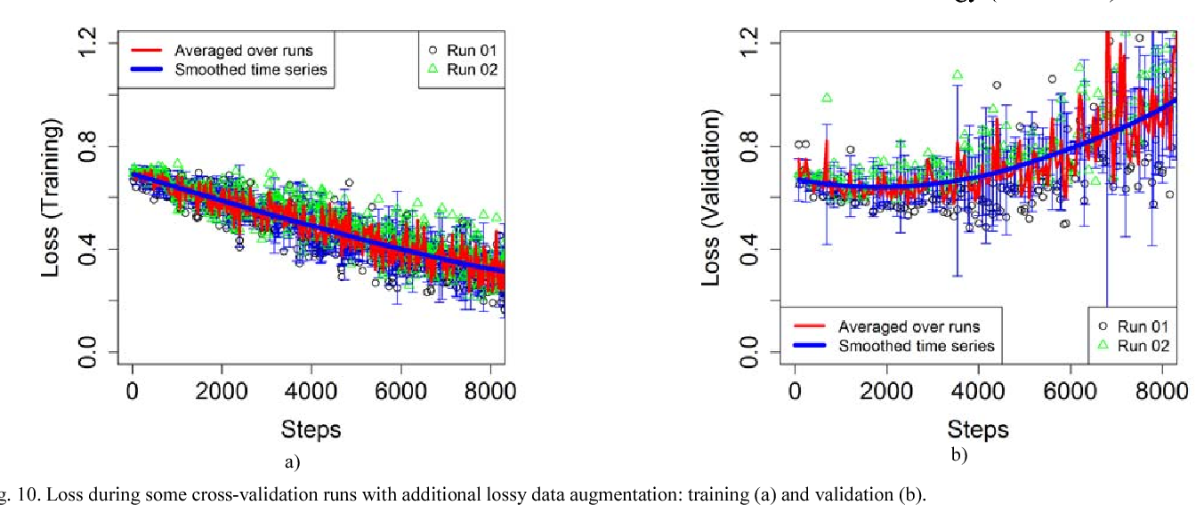 Figure 2 for Chest X-Ray Analysis of Tuberculosis by Deep Learning with Segmentation and Augmentation