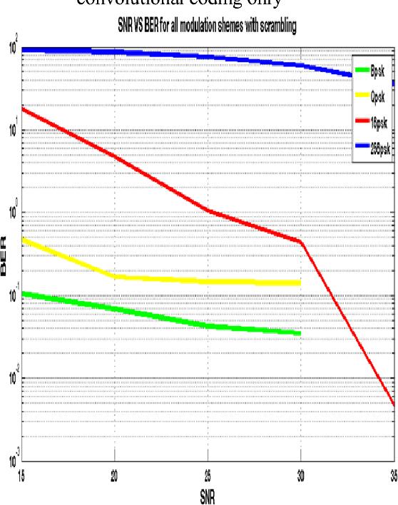Figure 10 from Bit Error Rate (BER) improvement of Multiple