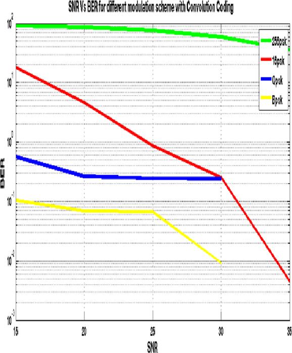 Figure 9 from Bit Error Rate (BER) improvement of Multiple