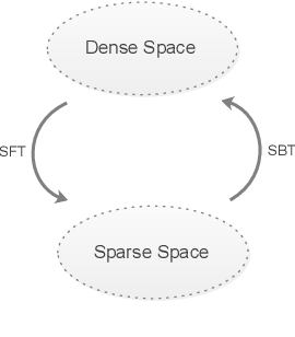 Figure 1 for Transformation of Dense and Sparse Text Representations