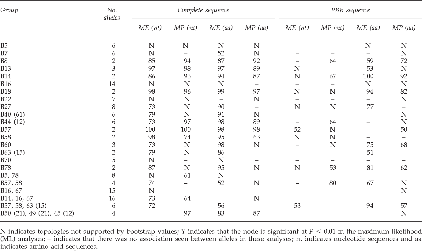 Table 2 from Taxonomic hierarchy of HLA class I allele