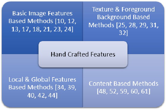 Figure 1 for A Survey of Hand Crafted and Deep Learning Methods for Image Aesthetic Assessment