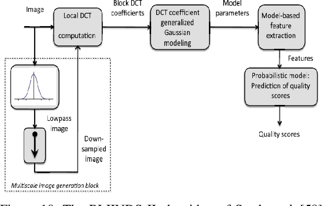 Figure 2 for A Survey of Hand Crafted and Deep Learning Methods for Image Aesthetic Assessment