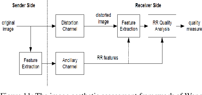 Figure 3 for A Survey of Hand Crafted and Deep Learning Methods for Image Aesthetic Assessment