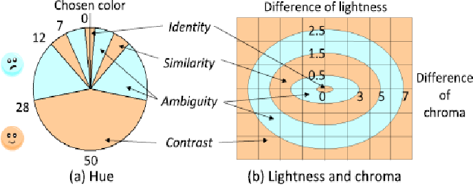 Figure 4 for A Survey of Hand Crafted and Deep Learning Methods for Image Aesthetic Assessment