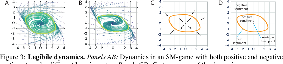 Figure 3 for Smooth markets: A basic mechanism for organizing gradient-based learners