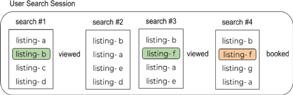Figure 1 for Applying Deep Learning To Airbnb Search