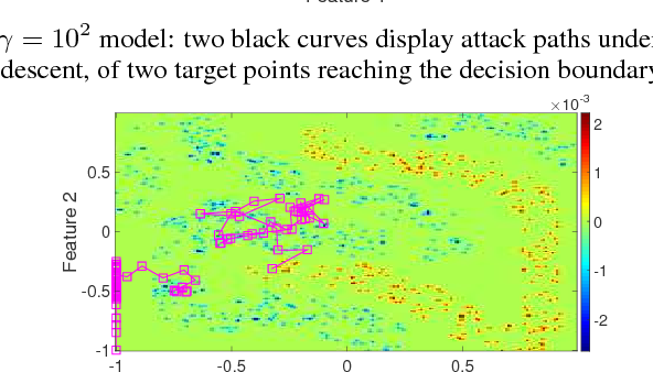 Figure 3 for Adequacy of the Gradient-Descent Method for Classifier Evasion Attacks