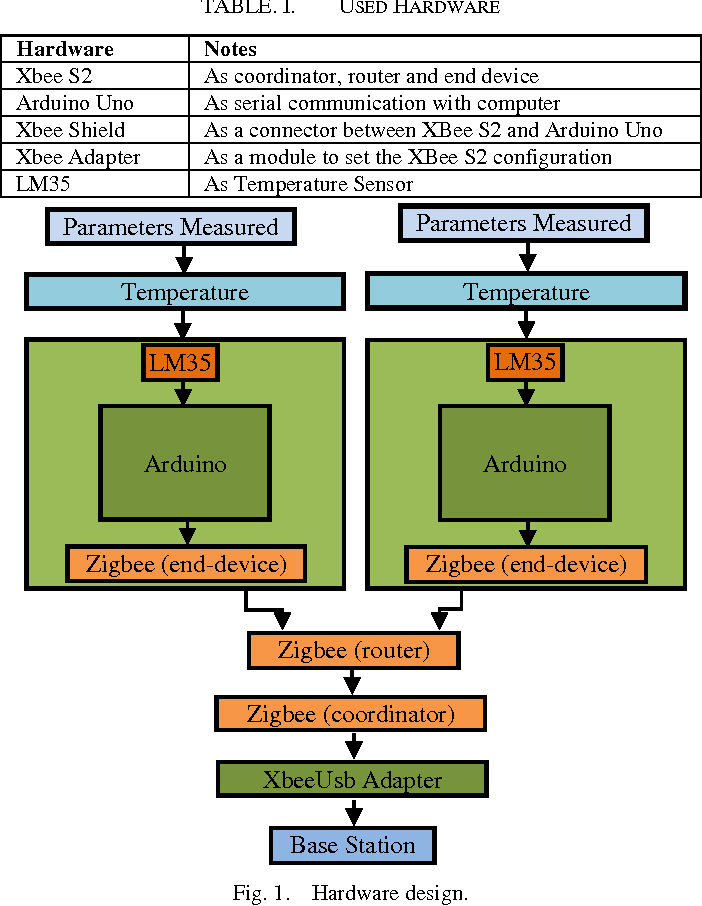 Figure 1 from Analysis of Zigbee Data Transmission on Wireless