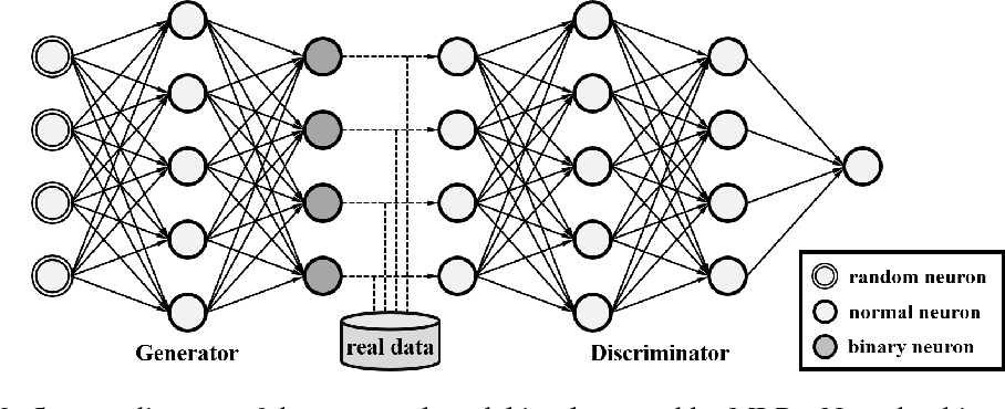 Figure 3 for Training Generative Adversarial Networks with Binary Neurons by End-to-end Backpropagation
