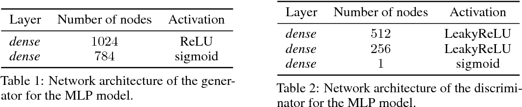 Figure 2 for Training Generative Adversarial Networks with Binary Neurons by End-to-end Backpropagation