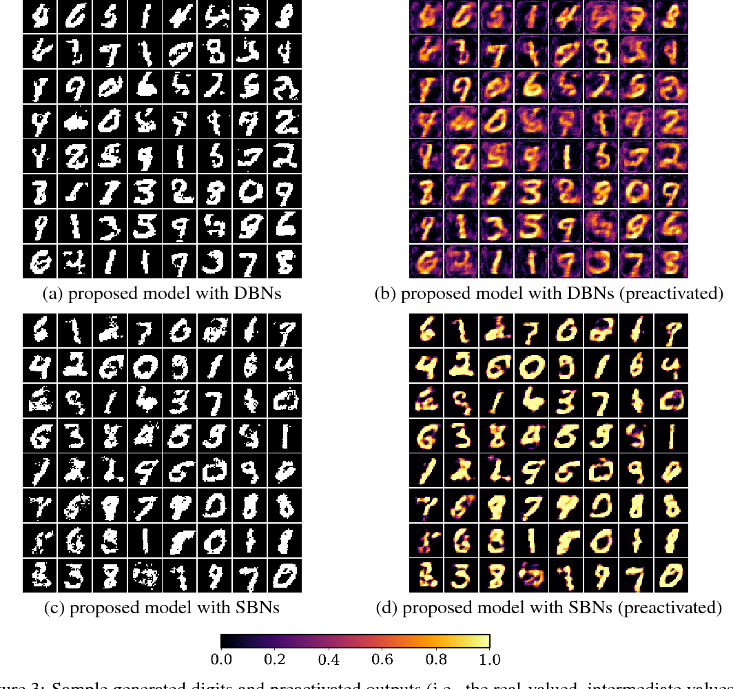 Figure 4 for Training Generative Adversarial Networks with Binary Neurons by End-to-end Backpropagation