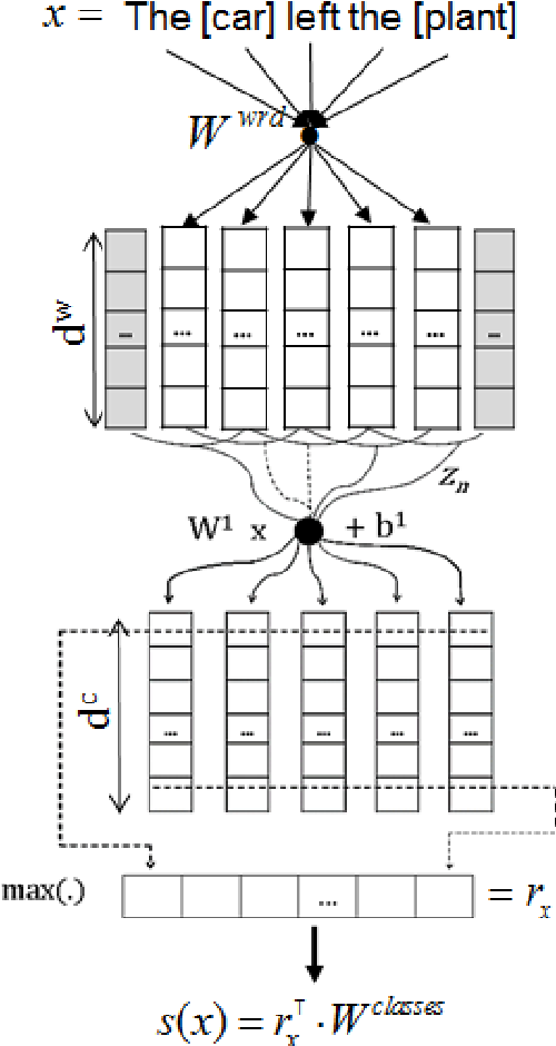 Figure 1 for Classifying Relations by Ranking with Convolutional Neural Networks