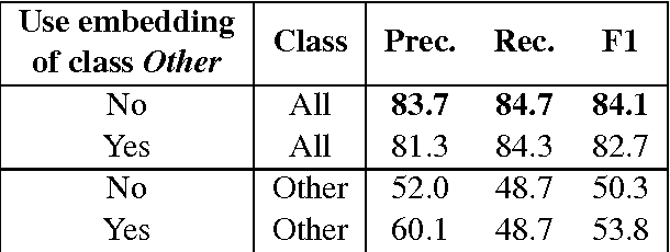 Figure 4 for Classifying Relations by Ranking with Convolutional Neural Networks