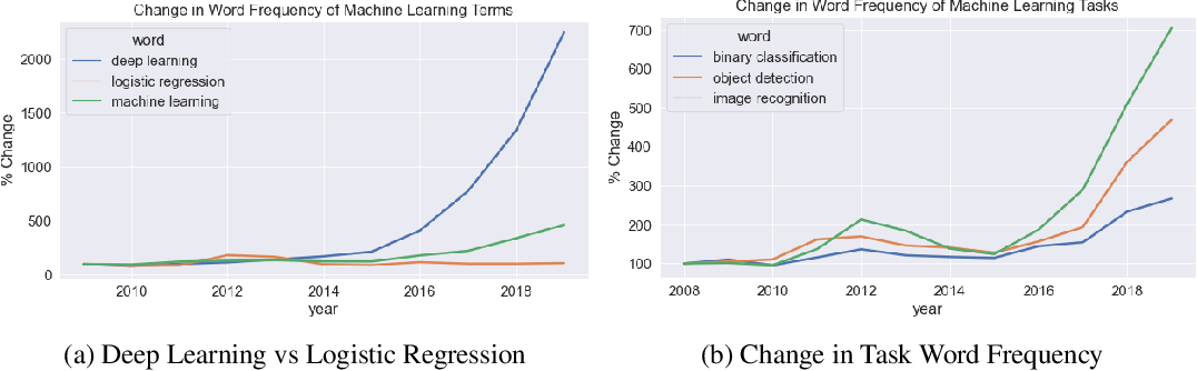 Figure 1 for Measure Twice, Cut Once: Quantifying Bias and Fairness in Deep Neural Networks