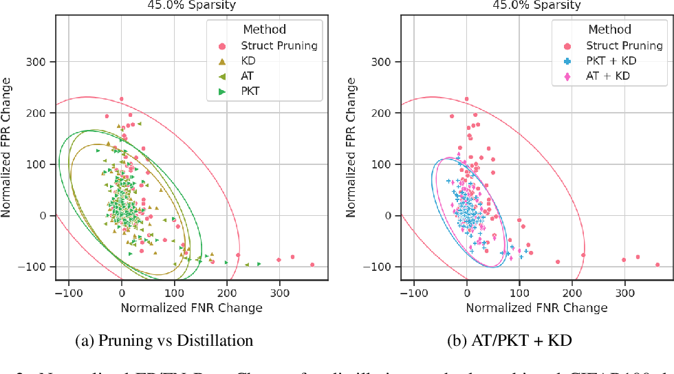 Figure 3 for Measure Twice, Cut Once: Quantifying Bias and Fairness in Deep Neural Networks