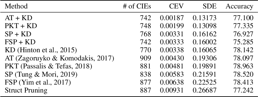 Figure 2 for Measure Twice, Cut Once: Quantifying Bias and Fairness in Deep Neural Networks