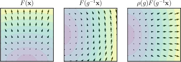 Figure 3 for Equivariant Conditional Neural Processes