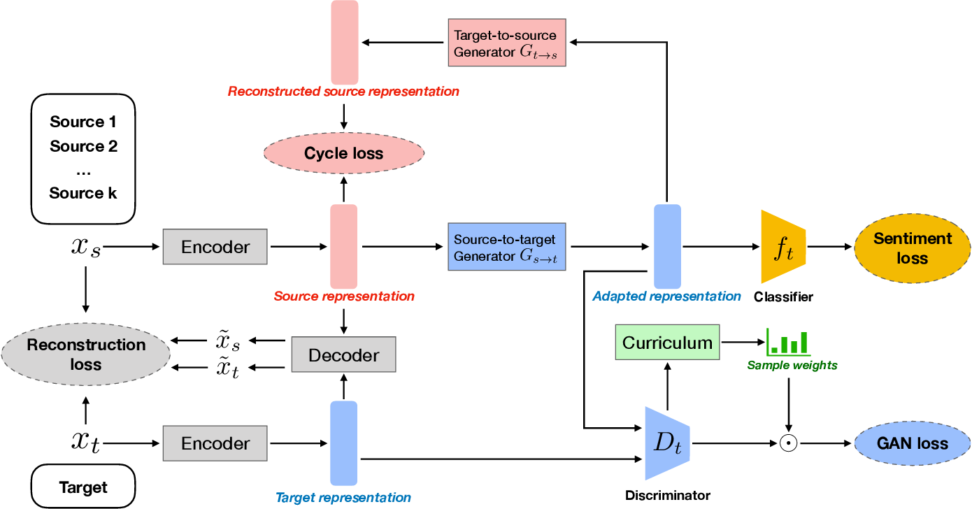 Figure 3 for Curriculum CycleGAN for Textual Sentiment Domain Adaptation with Multiple Sources