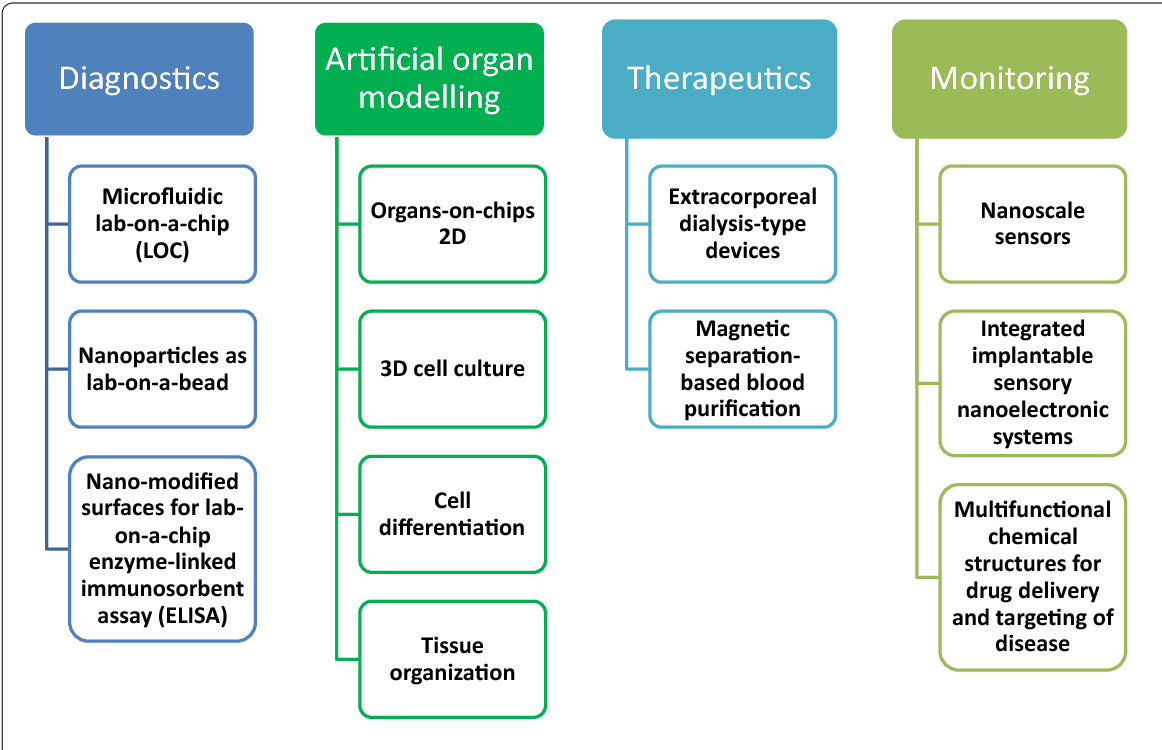 Figure 1 from Intensive care medicine in 2050: nanotechnology